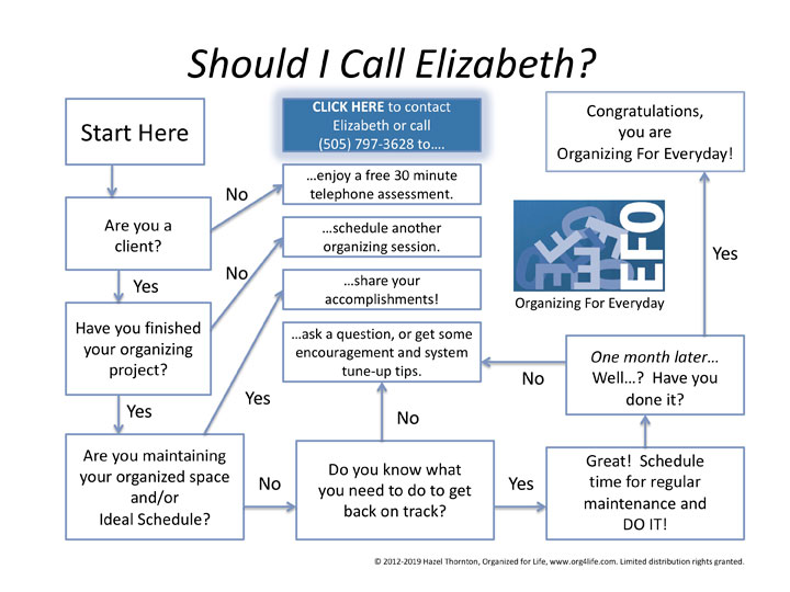 Should I call Elizabeth? flow chart